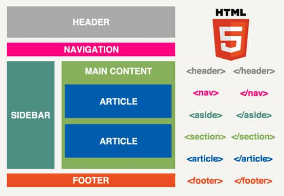 HTML5 website structure